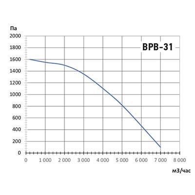 график ВРВ-31.jpg