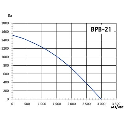 график ВРВ-21.jpg