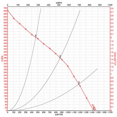 график вкр-н2-250.jpg