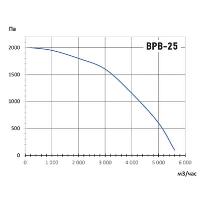 график ВРВ-25.jpg