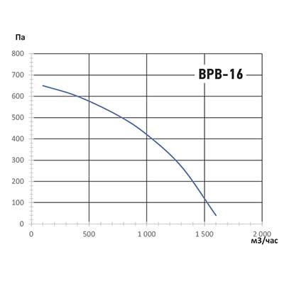 график ВРВ-16.jpg